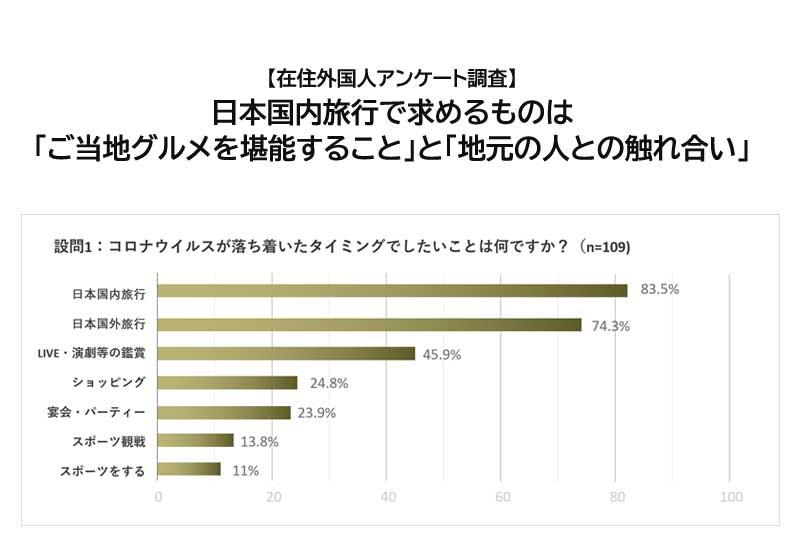 【在住外国人アンケート調査】日本国内旅行で求めるものは 「ご当地グルメを堪能すること」と「地元の人との触れ合い」